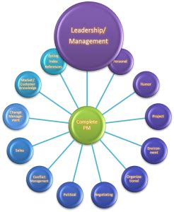 Week 4 - Assignment - Leadership and Management - 1